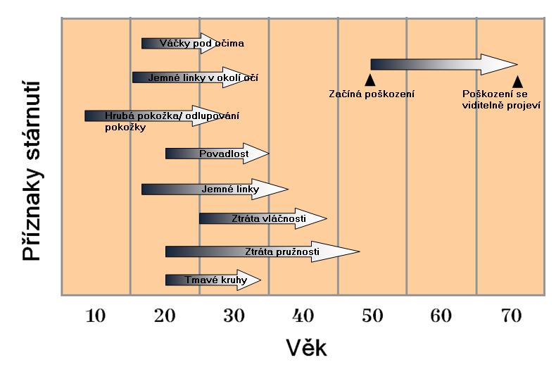 graf priznaky starnuti